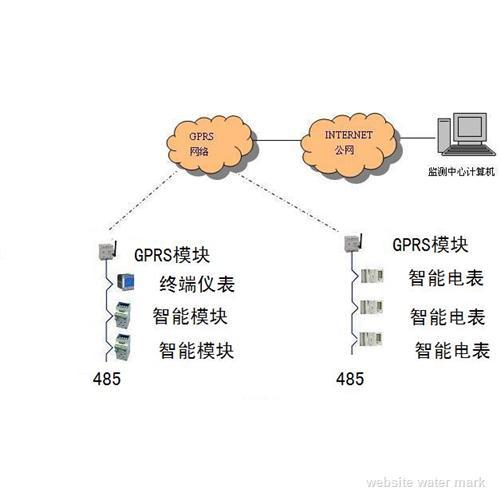 GPRS网络抄表系统
